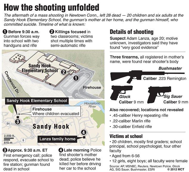 Mass shooting at elementary school